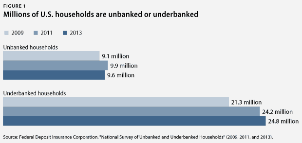 FDIC Report Unbanked Underbanked